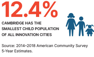 12.4% - Cambridge has the smallest child population of all innovation cities.