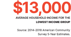 $13,000 - Average household income for the lowest income group.