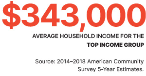 $343,000 - Average household income for the top income group.