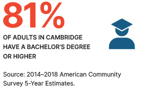 81% of adults in cambridge have a bachelor's degree or higher.