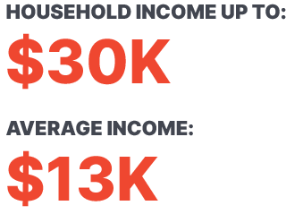 HOUSEHOLD INCOME UP TO: $30K AVERAGE INCOME: $13K
