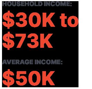 HOUSEHOLD INCOME: $30K to $73K AVERAGE INCOME: $50K