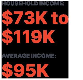 HOUSEHOLD INCOME: $73K to $119K AVERAGE INCOME: $95K