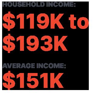 HOUSEHOLD INCOME: $119K to $193K AVERAGE INCOME: $151K