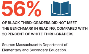 56% of black third-graders did not meet the benchmark in reading, compared with 20 percent of white third-graders.