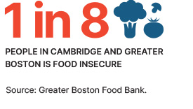 1 in 8 people in Cambridge and greater boston are food insecure.