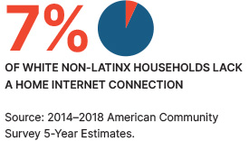7% of white non-latinx households lack a home internet connection.