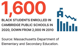 1,600 Black students enrolled in cambridge public schools in 2020, down from 2,000 in 2010.