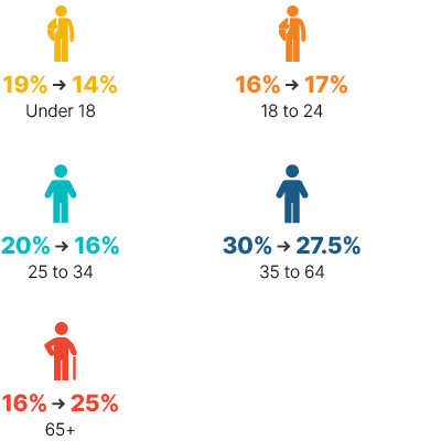 Infographic: From 2009 to 2018, under 18 went from 19% to 14%, 18 to 24 went from 16% to 17%, 25 to 34 went from 20% to 16%, 35 to 65 went from 30% to 27.5%, 65+ went from 16% to 25%.