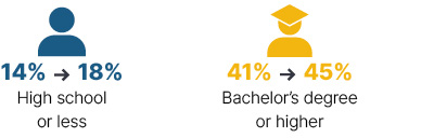 Infographic: From 2009 to 2018 high school or less went from 14% to 18%, bachelor's degree or higher went from 41% to 45%.