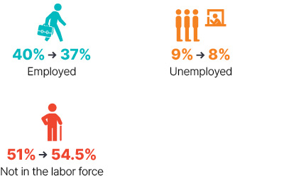 Infographic: From 2009 to 2018 employed went from 40% to 37%, unemployed went from 9% to 8%, not in the labor force went from 51% to 54.5%.