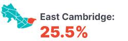 Infographic: East Cambridge 25.5%
