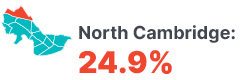 Infographic: North Cambridge 24.9%