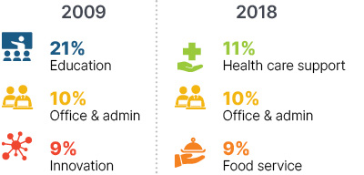 Infographic: In 2009 21% education, 10% office & admin, 9% innovation. In 2018 11% health care support, 10% office & admin, 9% food service.