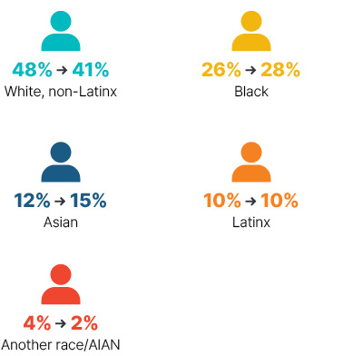Infographic: From 2009 to 2018 White non-Latinx went from 48% to 41%, Black went from 26% to 28%, Asian went from 12% to 15%, Latinx stayed at 10%, Another race/AIAN went from 4% to 2%.
