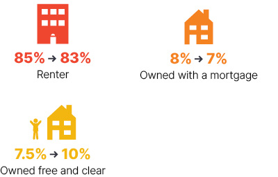 Infographic: From 2009 to 2018, renter went from 85% to 83%, owned with a mortgage went from 8% to 7%, owned free and clear went from 7.5% to 10%.