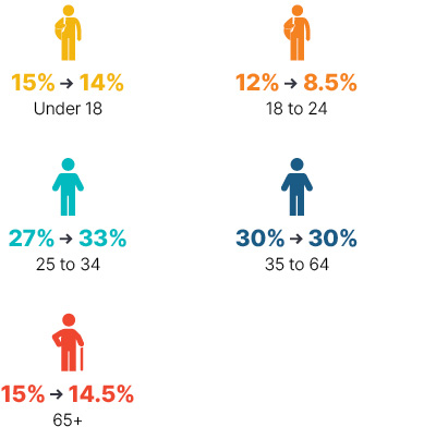 Infographic: From 2009 to 2018 under 18 went from 15% to 14%, 18 to 24 went from 12% to 8.5%, 25 to 34 went from 27% to 33%, 35 to 64 stayed at 30%, 65+ went from 15% to 14.5%.