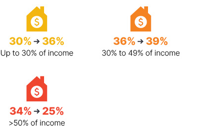 Infographic: From 2009 to 2018 up to 30% of income went from 30% to 36%, 30% to 49% of income went from 36% to 39%, greater than 50% of income went from 34% to 25%.