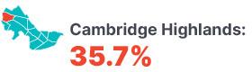 Infographic: Cambridge Highlands 35.7%.