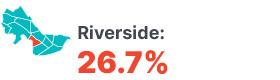 Infographic: Riverside 26.7%.
