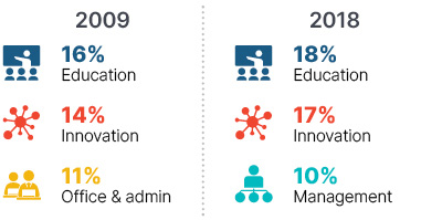 Infographic: In 2019 16% education, 14% innovation, 11% office & admin. In 2018 18% education, 17% innovation, 10% management.