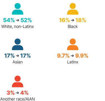 Infographic: From 2009 to 2018 white non-Latinx went from 54% to 52%, Black went from 16% to 18%, Asian stayed at 17%, Latinx went from 9.7% to 9.9%, Another race/AIAN went from 3% to 4%.