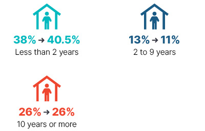 Infographic: From 2009 to 2018 less than 2 years went from 38% to 40.5%, 2 to 9 years went from 13% to 11%, 10 years or more stayed at 26%.