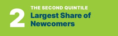 THE SECOND QUINTILE Largest Share of Newcomers