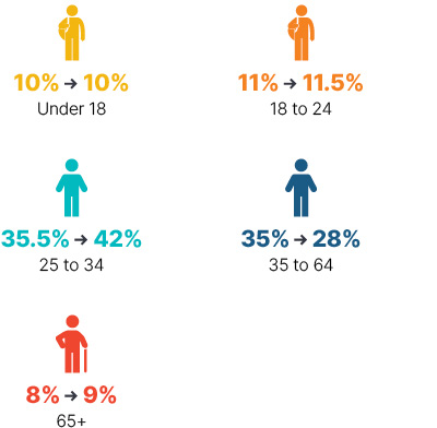 Infographic: From 2009 to 2018 under 18 stayed at 10%, 18 to 24 went from 11% to 11.5%, 25 to 34 went from 35.5% to 42%, 35 to 64 went from 35% to 28%, 65+ went from 8% to 9%.