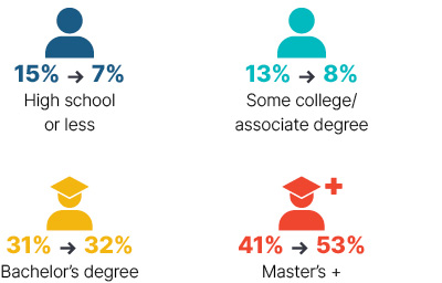Infographic: From 2009 to 2018 high school or less went from 15% to 7%, some college/associate degree went from 13% to 8%, bachelor's degree went from 31% to 32%, master's + went from 41% to 53%.