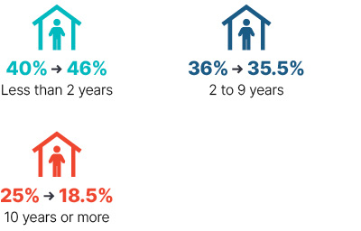 Infographic: From 2009 to 2018 less than 2 years went from 40% to 46%, 2 to 9 years went from 36% to 35.5%, 10 years or more went from 25% to 18.5%.