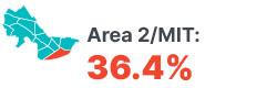 Infographic: Area 2/MIT 36.4%.