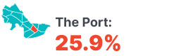 Infographic: The Port 25.9%.