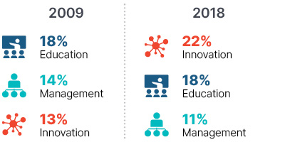 Infographic: In 2009 education 18%, management 14%, innovation 13%. In 2018 innovation 22%, education 18%, management 11%.