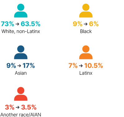 Infographic: From 2009 to 2018 white non-Latinx went from 73% to 63.5%, Black went from 9% to 6%, Asian went from 9% to 17%, Latinx went from 7% to 10.5%, Another race/AIAN went from 3% to 3.5%.