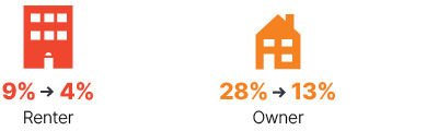 Infographic: From 2009 to 2018 renter went from 9% to 4%, owner went from 28% to 13%.