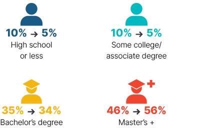 Infographic: From 2009 to 2018 high school or less went from 10% to 5%, some colleage/associate degree went from 10% to 5%, bachelor's degree went from 35% to 34%, master's + went from 46% to 56%.