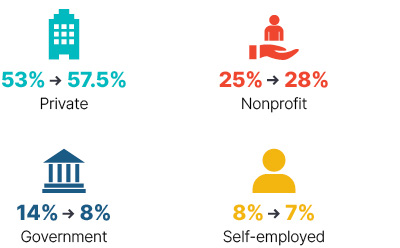 Infographic: From 2009 to 2018 private went from 53% to 57.5%, nonprofit went from 25% to 28%, government went from 14% to 8%, self-employed went from 8% to 7%.
