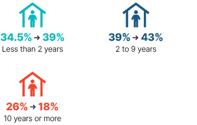 Infographic: From 2009 to 2018 less than 2 years went from 34.5% to 39%, 2 to 9 years went from 39% to 43%, 10 years or more went from 26% to 18%.