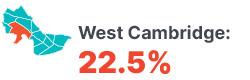 Infographic: West Cambridge 22.5%.