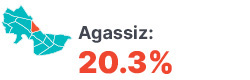 Infographic: Agassiz 20.3%.