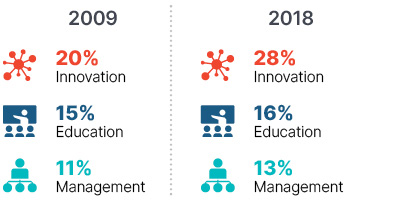 Infographic: In 2009 innovation 20%, education 15%, management 11%. In 2018 innovation 28%, education 16%, management 13%.