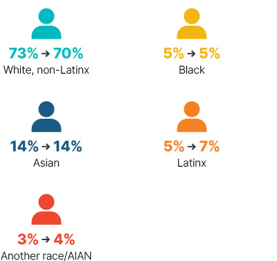 Infographic: From 2009 to 2018 white non-Latinx went from 73% to 70%, Black stayed at 5%, Asian stayed at 14%, Latinx went from 5% to 7%, Another race/AIAN went from 3% to 4%.