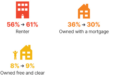Infographic: From 2009 to 2018 renter went from 56% to 61%, owned with a mortgage went from 36% to 30%, owned free and clear went from 8% to 9%.