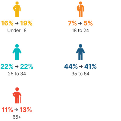 Infographic: From 2009 to 2018 under 18 went from 16% to 19%, 18 to 24 went from 7% to 5%, 25 to 34 stayed at 22%, 35 to 65 went from 44% to 41%, 65+ went from 11% to 13%.