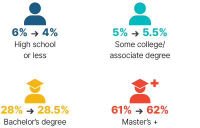 Infographic: From 2009 to 2018 high school or less went from 6% to 4%, some college/associate degree went from 5% to 5.5%, bachelor's degree went from 28% to 28.5%, master's + went from 61% to 62%.