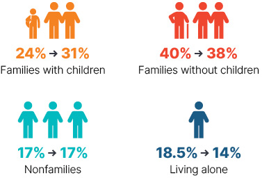 Infographic: families with children went from 24% to 31%, families without children went from 40% to 38%, nonfamilies stayed at 17%, living alone went from 18.5% to 14%.