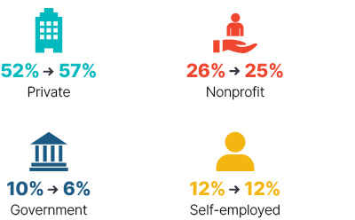 Infographic: From 2009 to 2018 private went from 52% to 57%, nonprofit went from 26% to 25%, government went from 10% to 6%, self-employed stayed at 12%.