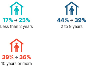 Infographic: From 2009 to 2018 less than 2 years went from 17% to 25%, 2 to 9 years went from 44% to 39%, 10 years or more went from 39% to 36%.