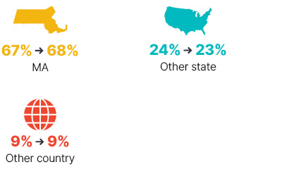Infographic: From 2009 to 2018 Massachusetts went from 67% to 68%, other state went from 24% to 23%, other country stayed at 9%.